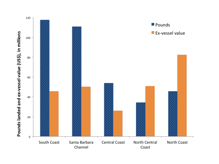 graph of pounds and ex vessel value landed by region in 2013