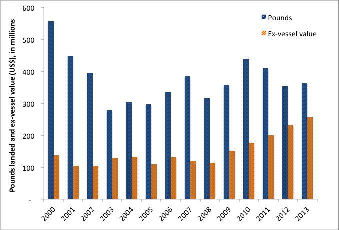 graph showing pounds and value of fish landed for each year from 2000 to 2013