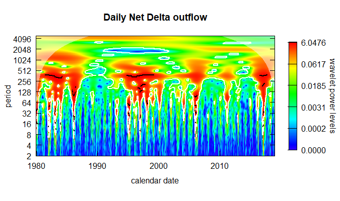 Daily Net Delta outflow chart.