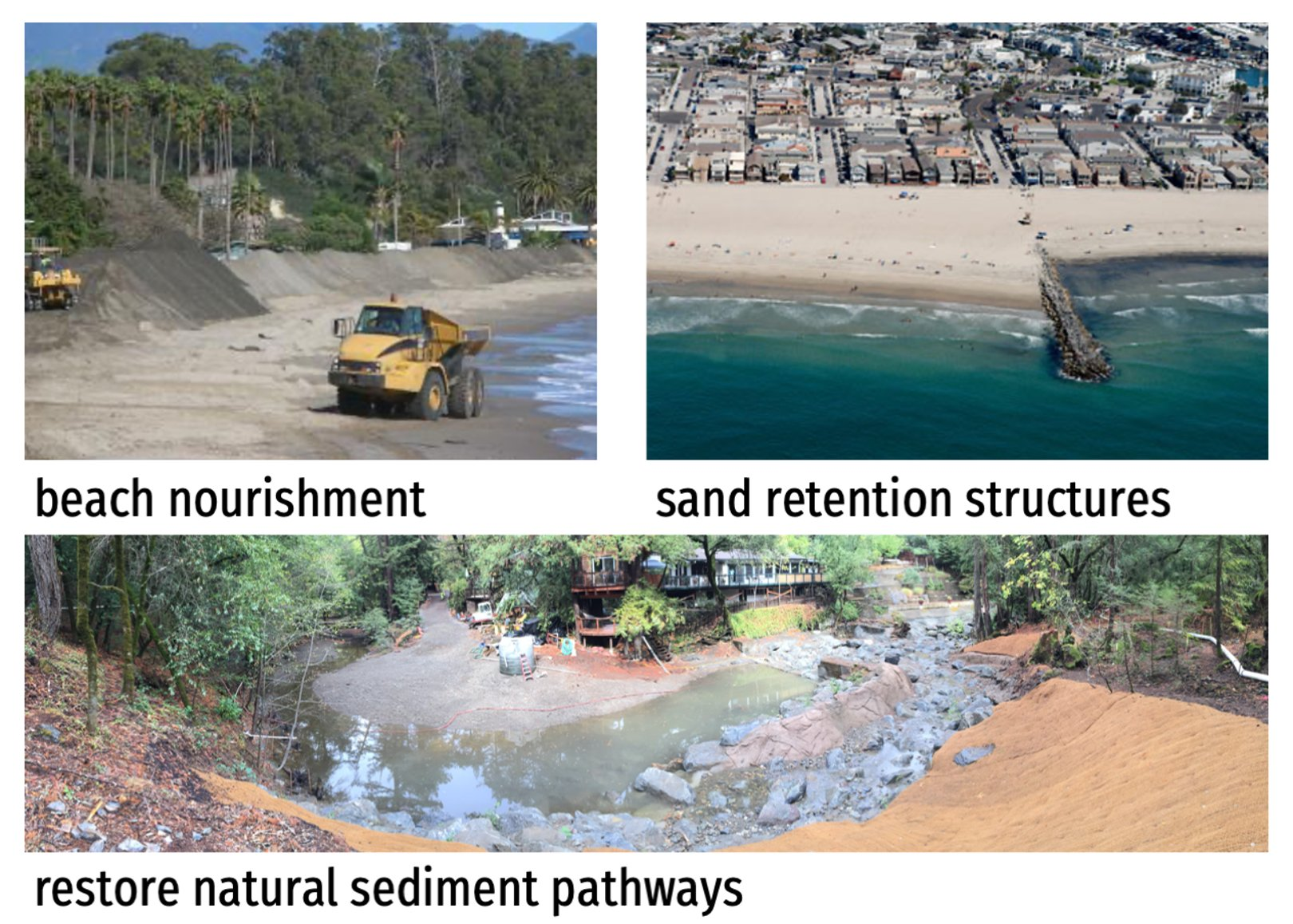 Collage diagram, showing images of dump trucks on a beach, aerial view of beach and pier, and a stream bank being restored