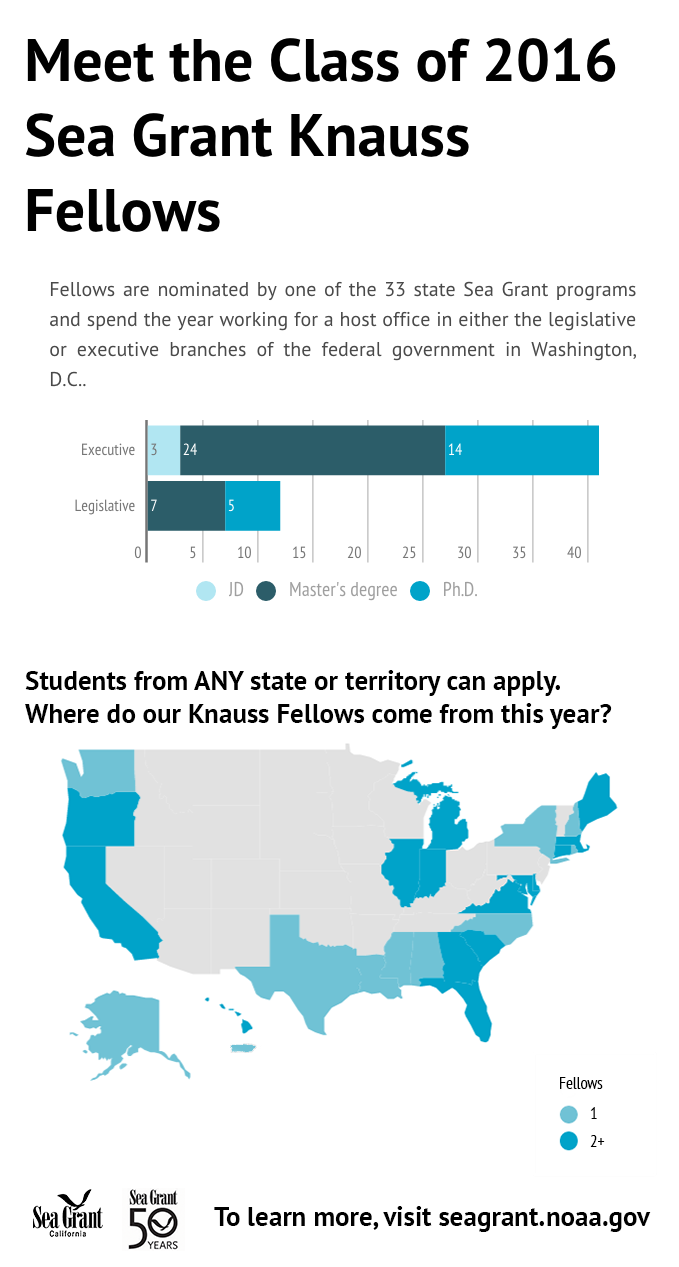 Class of 2016 Knauss Fellows - in detail