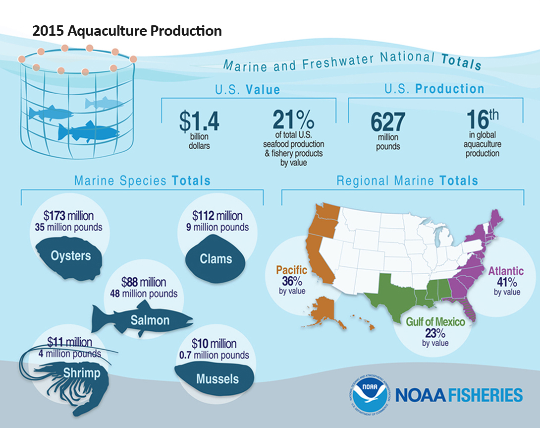 2015 Aquaculture Production