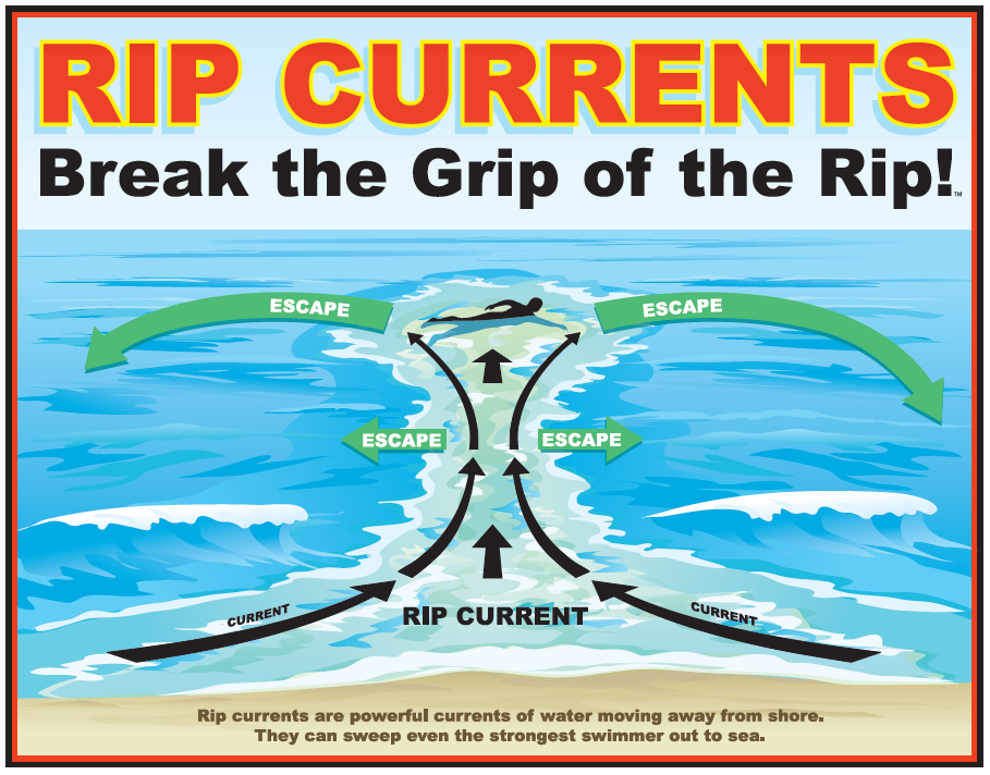 English Rip Current Sign