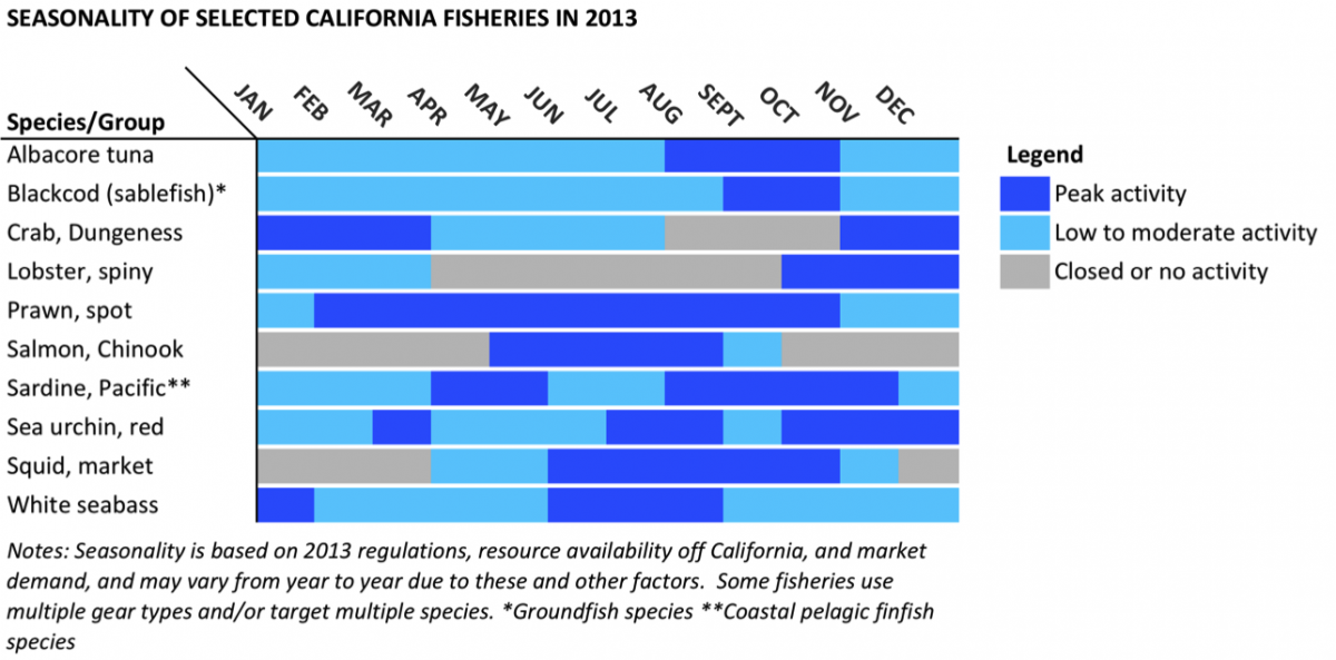 Graph of seasonality of selected california fisheries in 2013