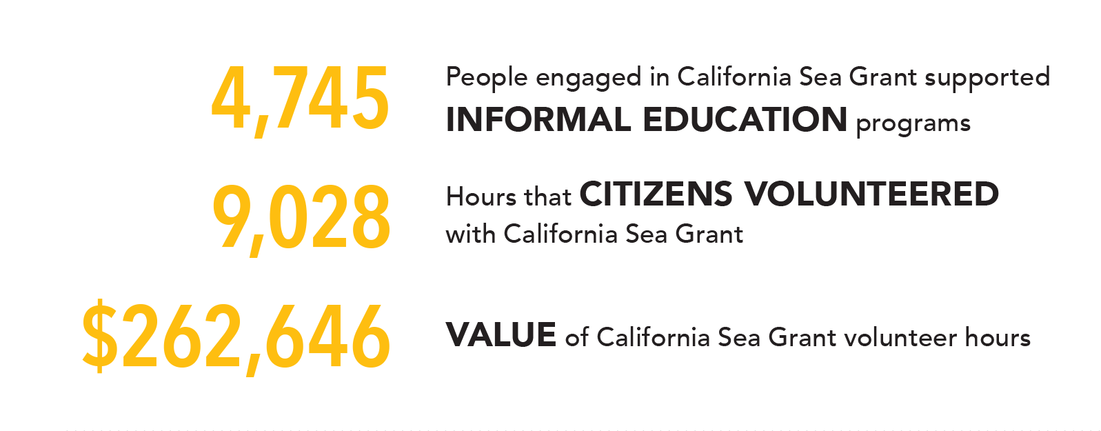 Infographic: • 4,745 people engaged in California Sea Grant supported informal education programs • 9,028 hours that citizens volunteered with California Sea Grant • $262,646 – Value of California Sea Grant volunteer hours