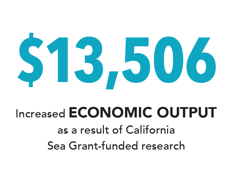 Infographic: $13,506 increased economic output as a result of California Sea Grant-funded research