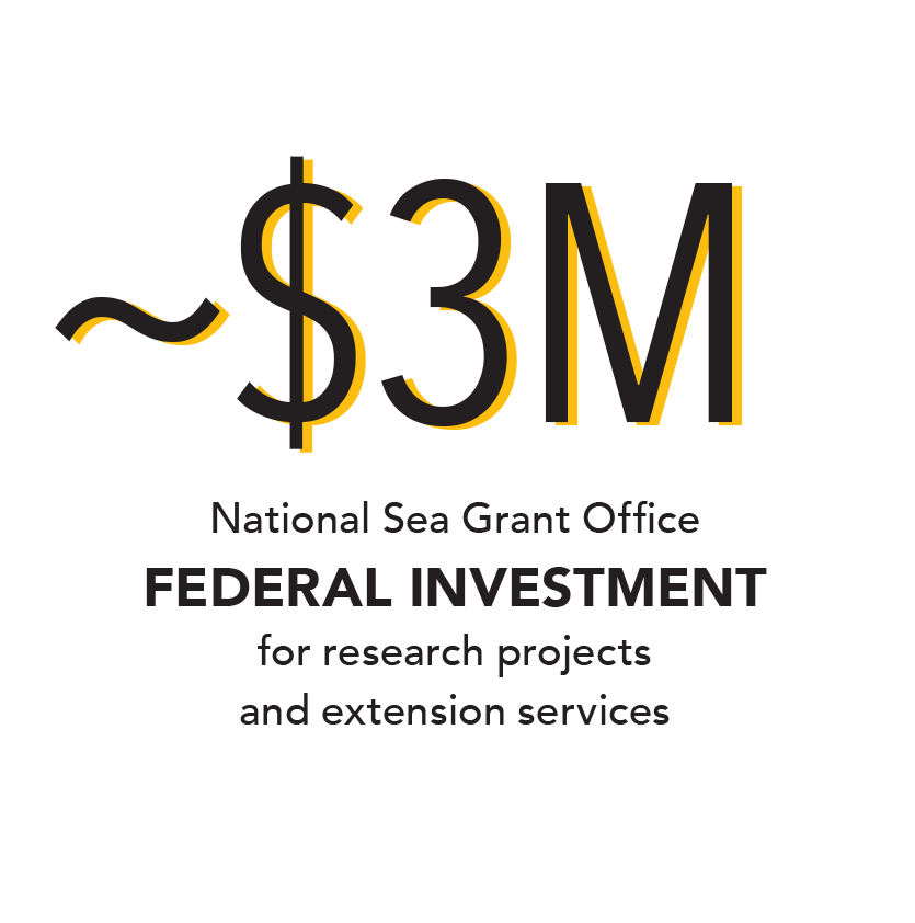 Infographic: ~$3M National Sea Grant Office federal investment for research projects and extension services
