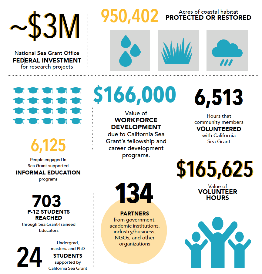 infographic showing investments and impacts of california sea grant program, 2019-2020. See transcript for full text.