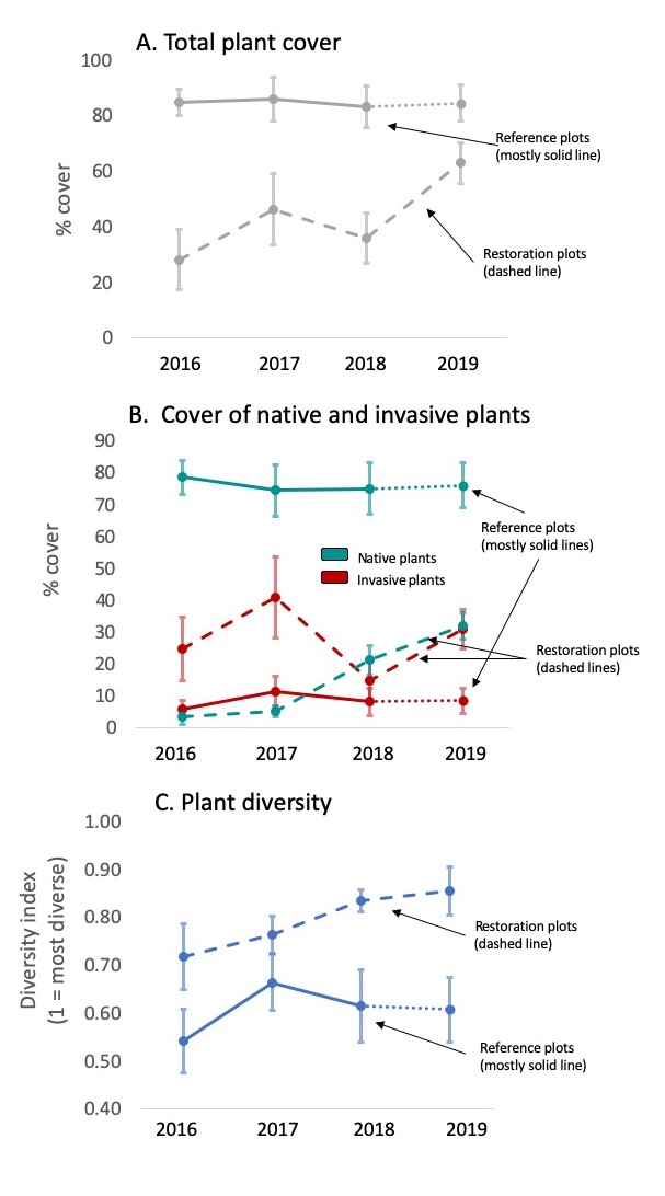 plots of plant cover and diversity through time.
